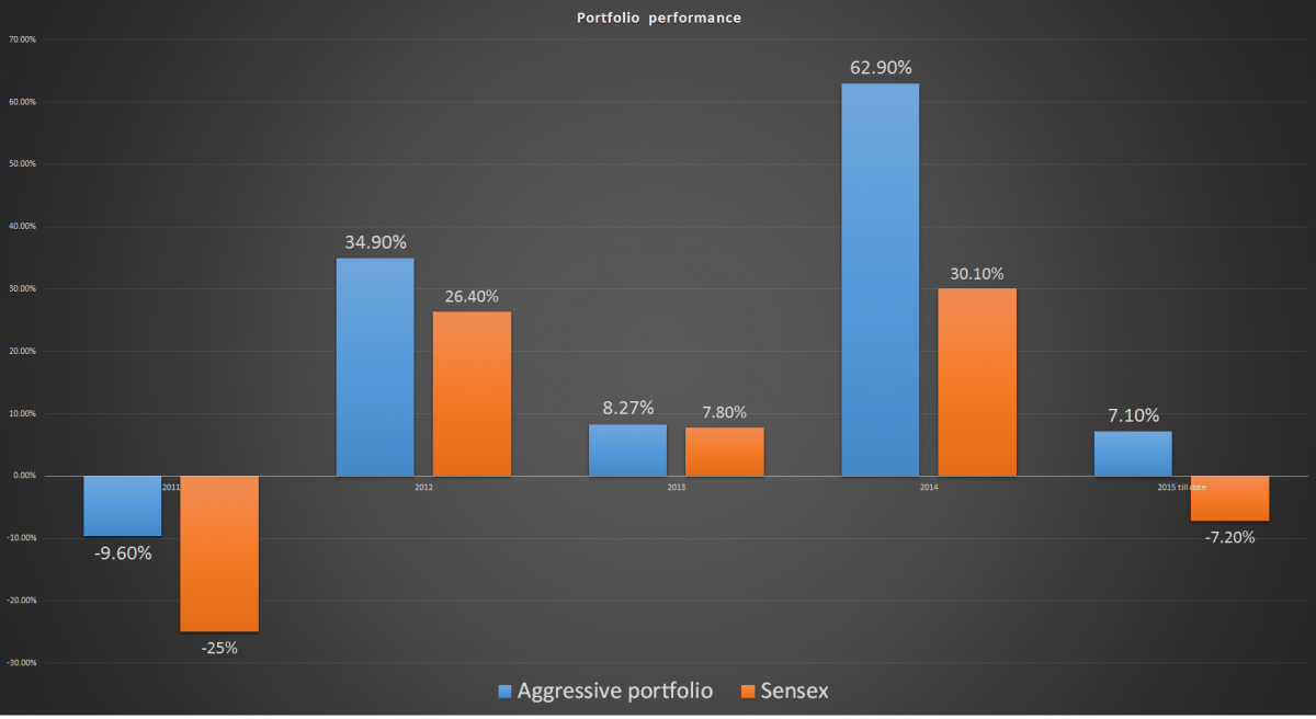 Performance of our aggressive mutual fund portfolio 2011-15